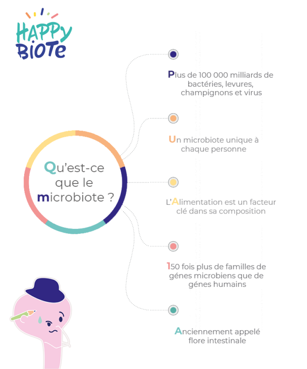 Le microbiote c'est quoi ?